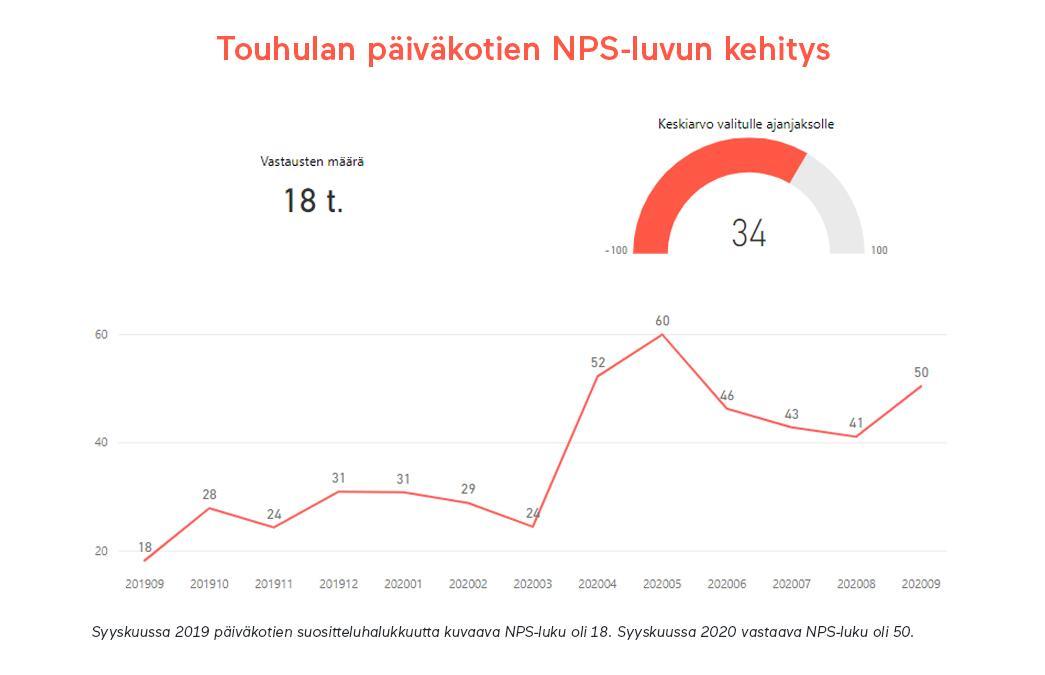 Touhulan päiväkotien NPS-luvun kehitys