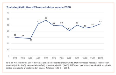 Touhulan asiakastyytyväisyys ja NPS-luvun kehitys vuonna 2020