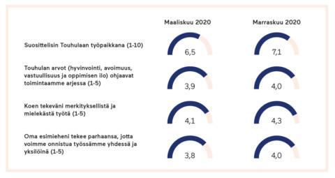 Touhulan henkilöstökyselyn tulokset vuonna 2020